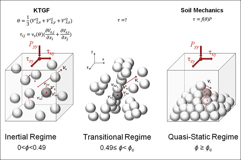 New paper: Dynamic viscoplastic granular flows: A persistent challenge in gas-solid fluidization