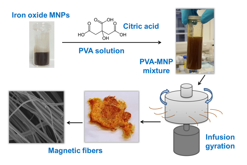 New paper outlines ​an exciting new technology for remote-controlled drug release using biocompatible magnetic nanofibres